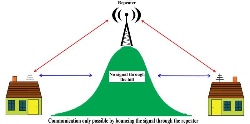 Radio Repeater Diagram Radio Repeater System - Wire Diagrams